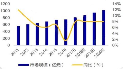 低压电器行业发展趋势分析